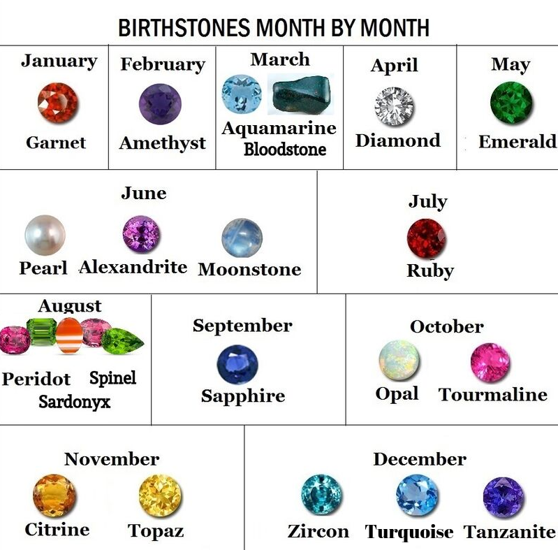 List of birthstones for each month